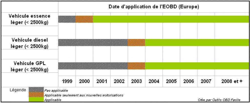 Date Application prise OBD